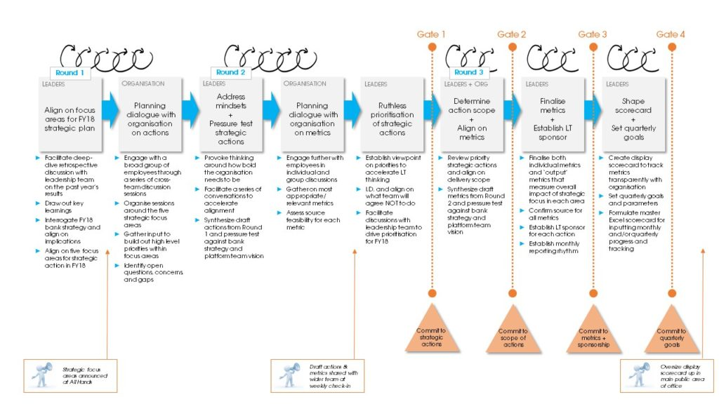 strategic plan goldilocks Theory of change and program design  goldilocks has compiled this set of resources on the theory of change purposes of toc—strategic planning  action plan.